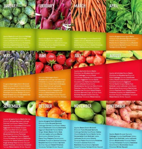 veggie chart